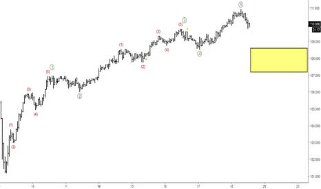 USDJPY: USDJPY: Short-term Elliott Wave Analysis