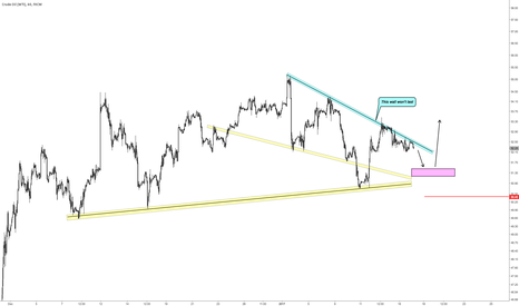 USOIL: Oil supported for long