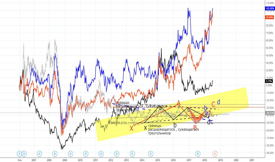 GAZP: газпром, лукойл и тд