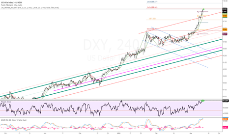DXY: Dollar Index | At Resistance | RSI at 85 on 4H | 1.414 Fib Ext