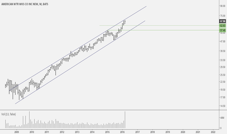 AWK: AWK: Now this is what we call an uptrend