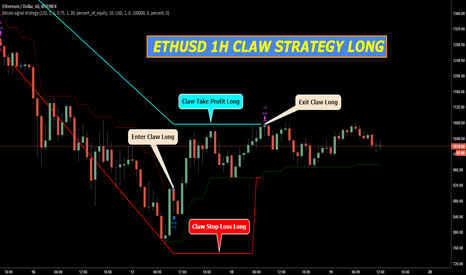 ETHUSD: ETHUSD 1H CLAW STRATEGY INDICATOR LONG