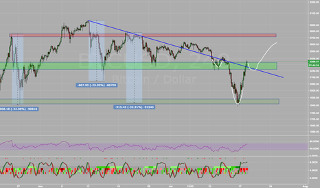 BTCUSD: BTC potential inverse head and shoulders forming