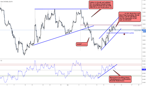 EURUSD: EURUSD: Bearish undertones mounting!