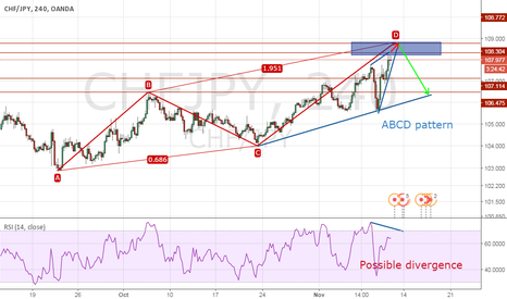 CHFJPY: Possible ABCD and Divergence
