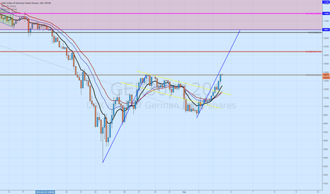GER30: AB=CD Potential on DAX