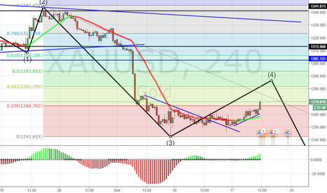 XAUUSD: gold elliot wave 4