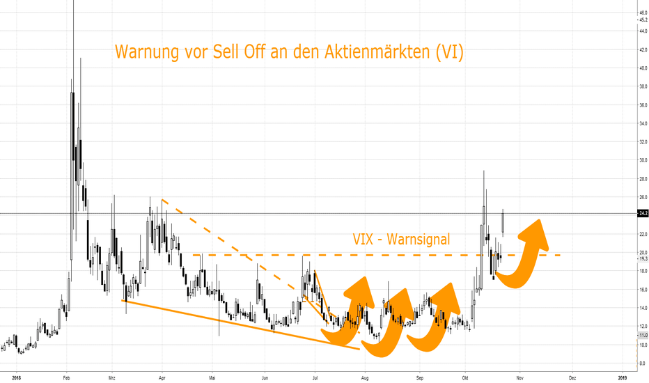 VIX: Warnung vor Sell Off an Aktien, Bond & Crypto Märkten