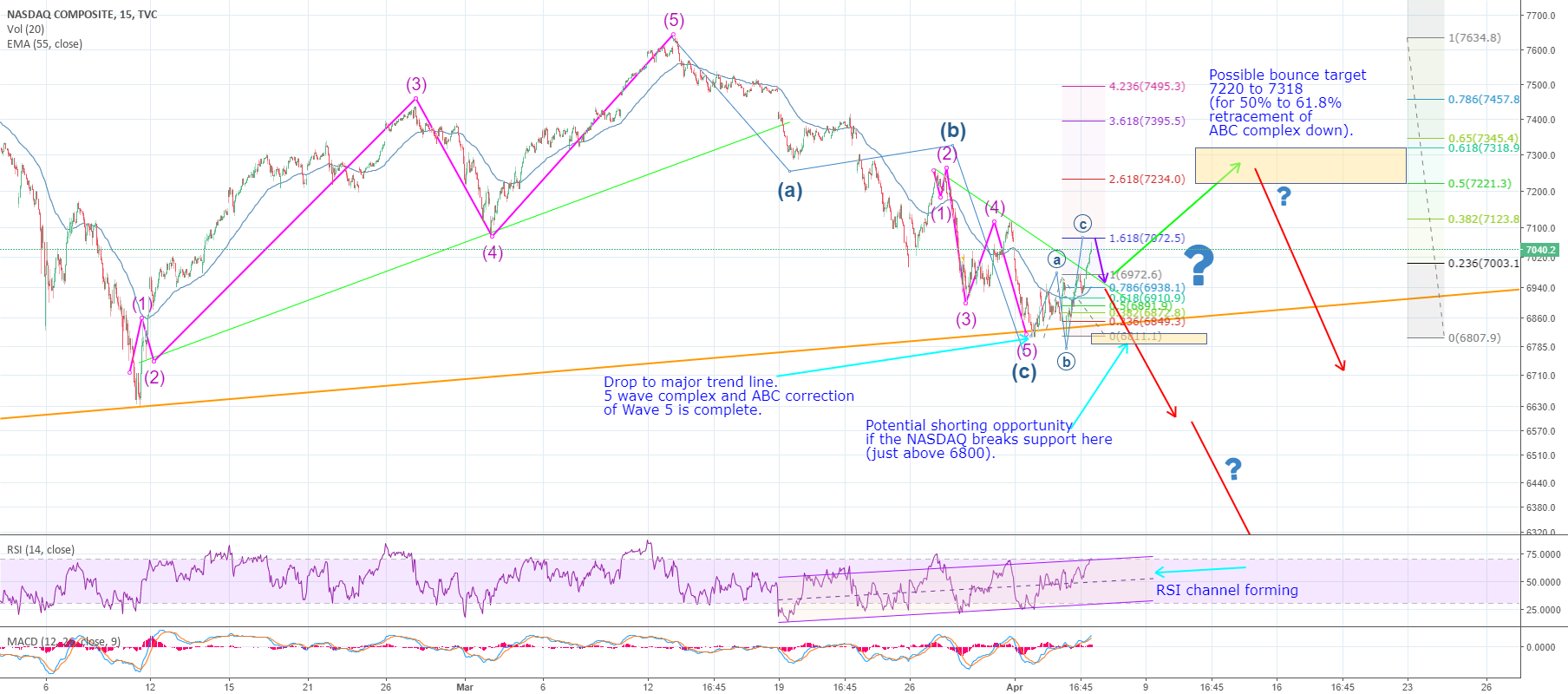 Next moves for NASDAQ (IXIC)? Bull/bear scenarios, bear emphasis