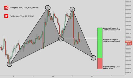NZDUSD: NZD/USD - Bat Pattern