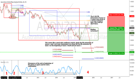 AUDNZD: AUDNZD is in correction mode bearish forecast for the long term