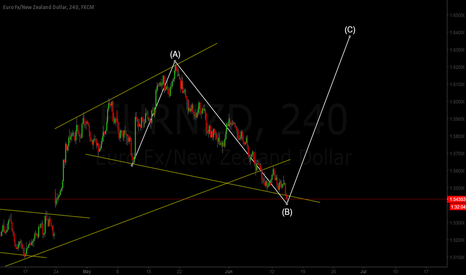EURNZD: EUR/NZD Wave B Completed? (Buy)