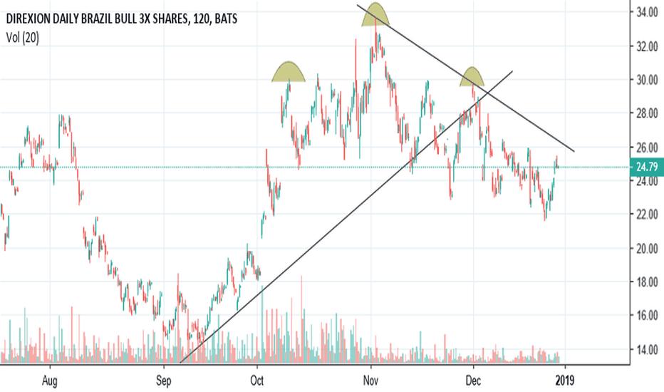 BRZU: $BRZU H&S pattern, has to break trend line.