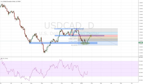 USDCAD: USDCAD to Buy