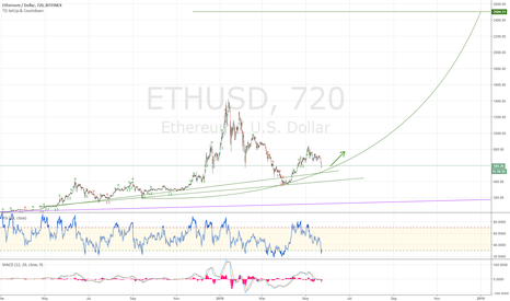 ETHUSD: Etherum consolidation - Opportunity to buy?