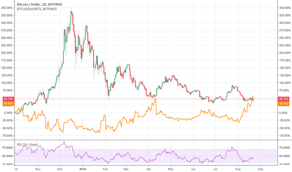 BTCUSD: The link between USD and BTC