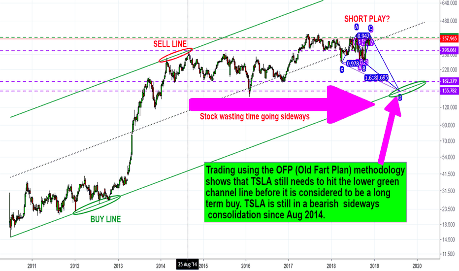 TSLA: TSLA - The long term price movement is still sideways/down