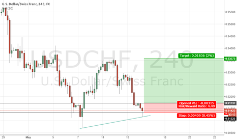 "USDCHF: ""Two strikes is out"" formation"