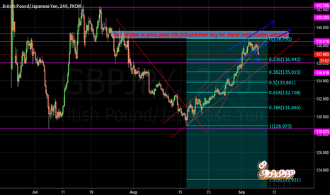 GBPJPY: let's see