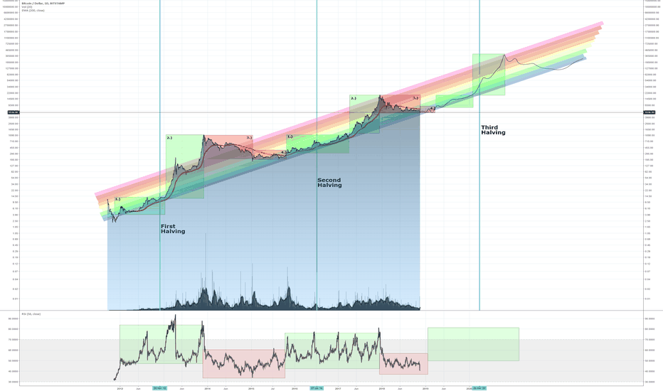 BTCUSD: Bitcoin Hype Cycle 2011 - 2020 Prediction