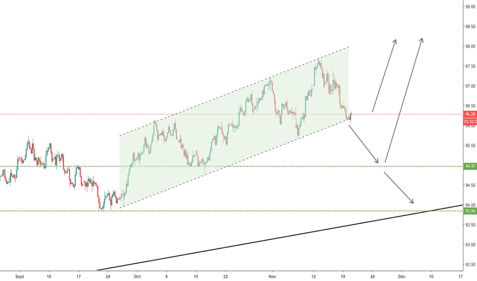 DXY: DXY jour important!