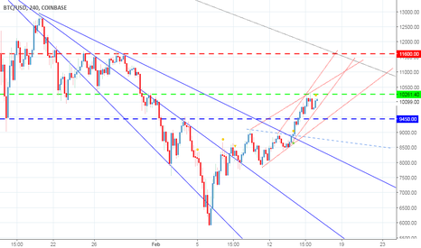 """BTCUSD: We are currently in two """" Rising Channels """""""