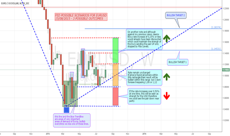 EURUSD: My View of FED possible outcomes for September