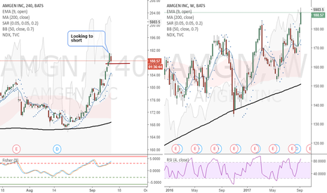 AMGN: AMGN (4 Hour) - Looking to short
