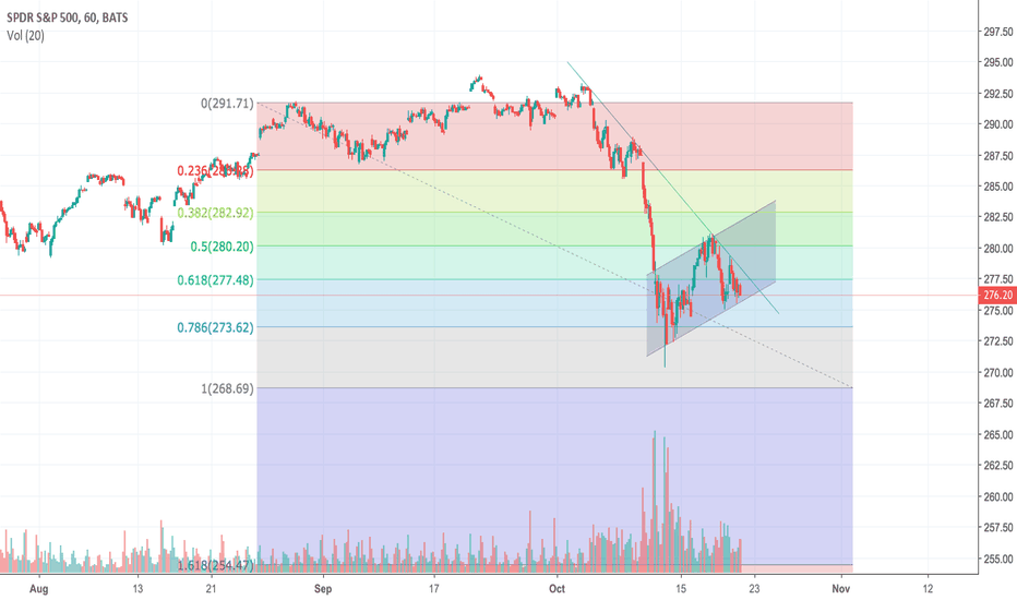 SPY: SPY Hourly