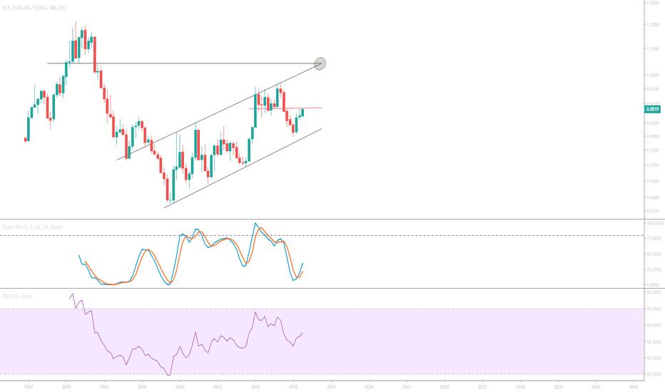 USDEUR: USD/EUR bullish