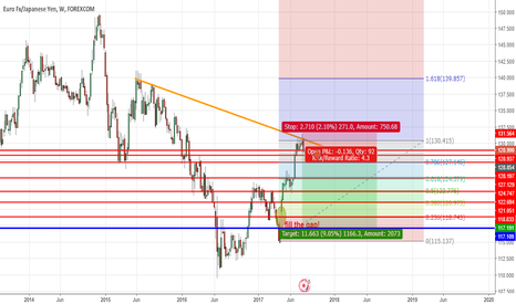 EURJPY: major short on eurjpy (gap)