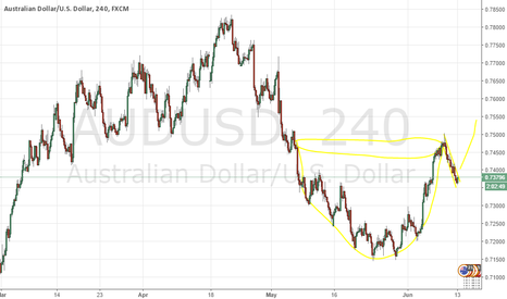 AUDUSD: cup and handle
