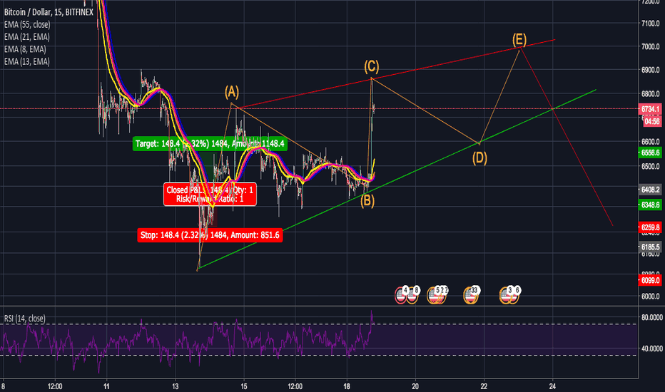 BTCUSD: BTC ABCDE CORRECTION