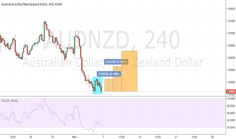 AUDNZD: AUD/NZD 4hr Double Bottom