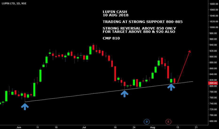 LUPIN: #LUPIN ASH : STRONG SUPPORT 800-805