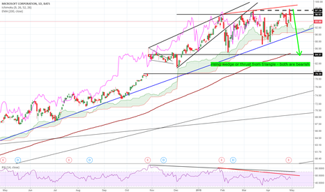 MSFT: MSFT failure could be very bearish signal