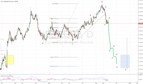 EURGBP: Wave C of expanded flat is due in EURGBP