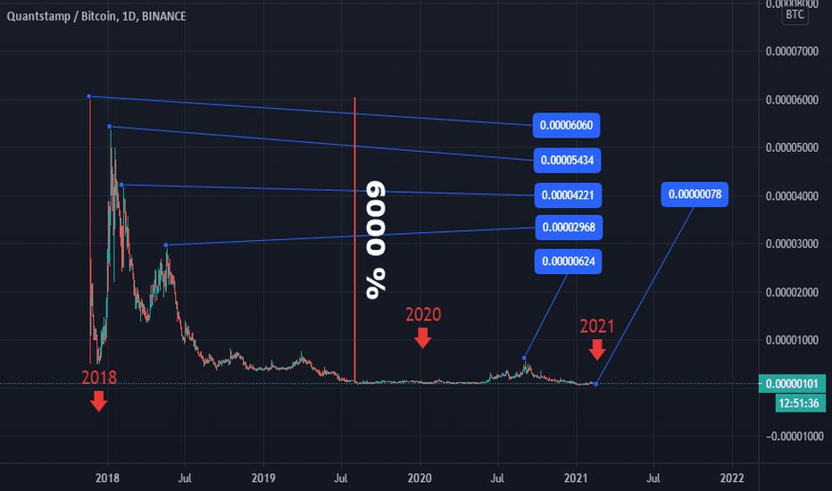 qsp btc tradingview