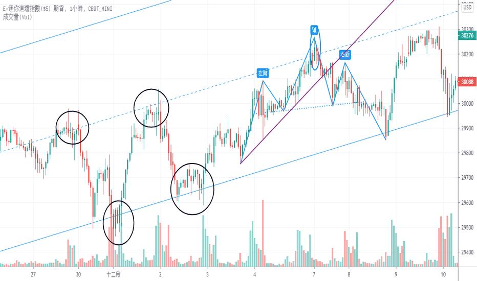 道瓊斯期貨圖表 Dow 30期貨行情 Tradingview