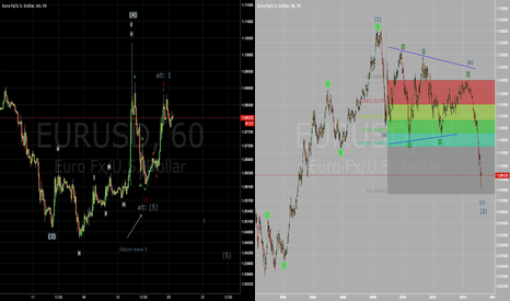 EURUSD: Week2: EURUSD will rise