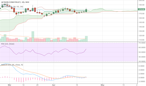 ACE: ACEL- long position- cloud breakout and MACD crossover with vol