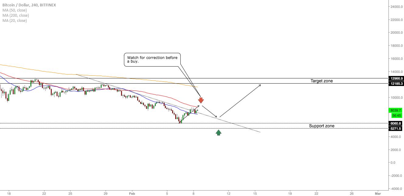 BTC/USD - Buy Opportunity On The Horizon