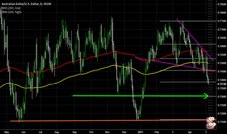 AUDUSD: AUDUSD SHORT drop below 200 EMA  low range, and below FIB 50%,