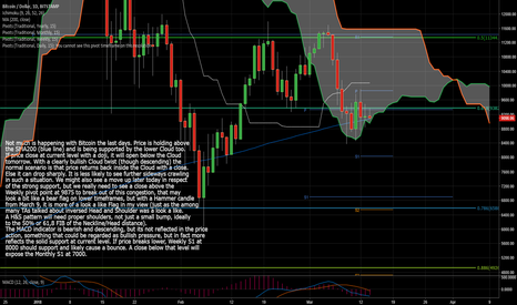 BTCUSD: BTC/USD Still By Cloud Support But Will Have To Choose Path Soon