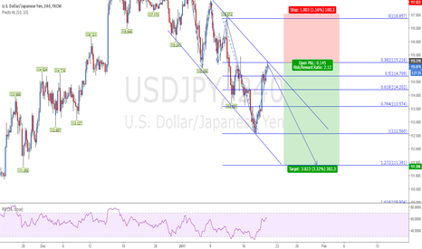 USDJPY: USDJPY in Downward Channel