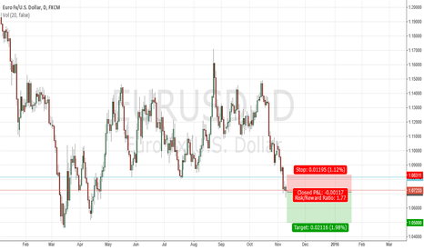 EURUSD: enough room to the downside