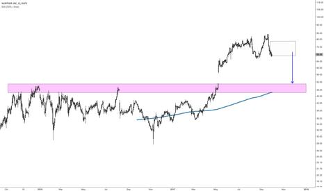 W: Technical top approaching in Wayfair - 25%+ downside