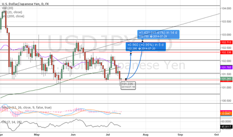 USDJPY: USDJPY still ranging, time for another long