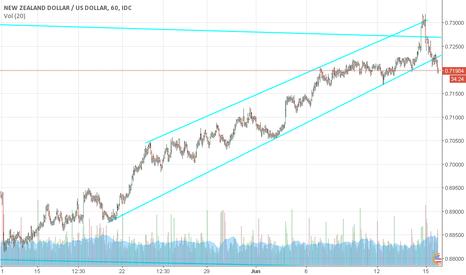 NZDUSD: NZD/USD Breaking trendline in H1
