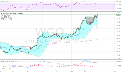 WGO: RV's! up 100% since June